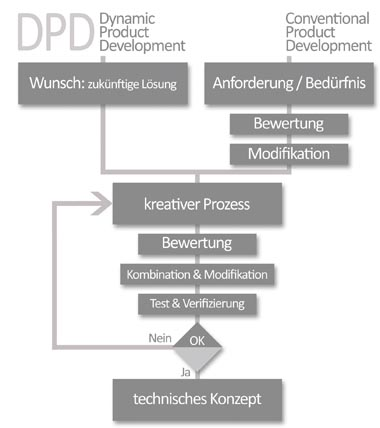 DynamicProductDevelopment